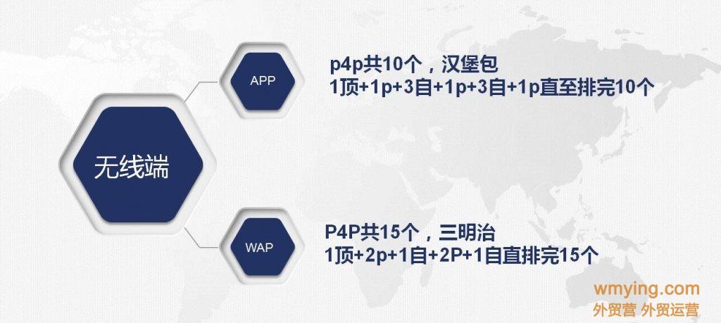 阿里国际站P4P直通车广告产品位置